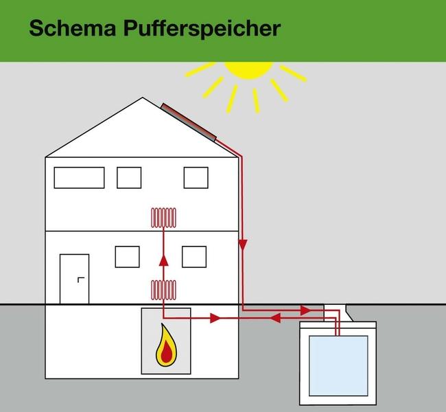pufferspeicher ltr f r solarthermische gro anlagen bhkw holzheizungen abw rmenutzung. Black Bedroom Furniture Sets. Home Design Ideas