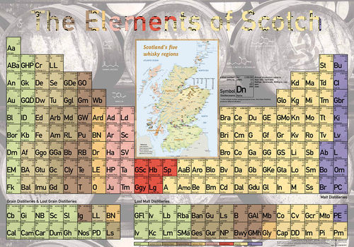 Elements of Scotch - Poster 60x42cm Standard Edition