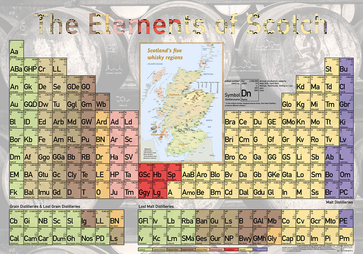 The Elements of Scotch