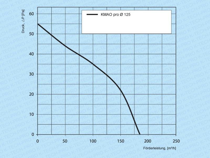 Fensterventilator KMAO pro (Ø 125, 150)