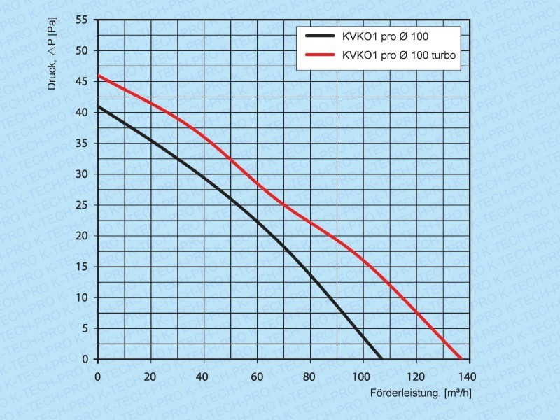 Rohreinschubventilator KVKO1 pro (Ø 100, 125, 150)