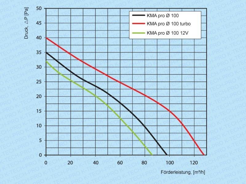 Wandventilator KMA pro Abluft (Ø 100, 125, 150)